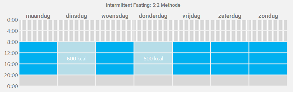 Intermittent Fasting - afbeelding 2 - 5-2 methode